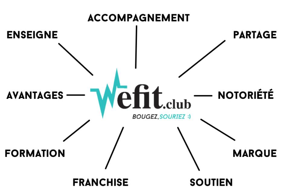 Pourquoi rejoindre une jeune franchise comme Wefit.club ?